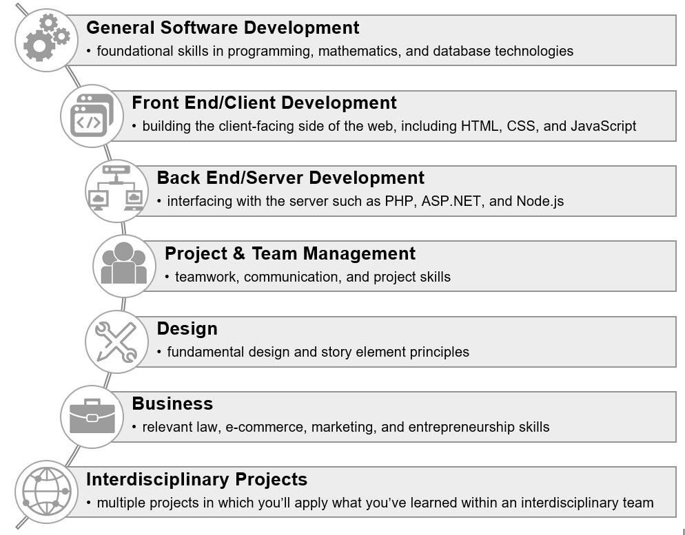 Bcit Full Stack Web Development Full Time Diploma