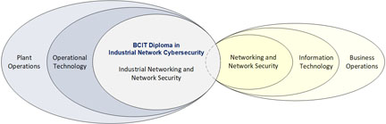 BCIT : : Industrial Network Cybersecurity: Full-time, Diploma