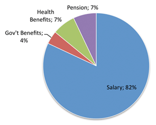 Total compensation pie chart
