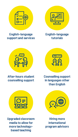 infographic for services and supports for international students