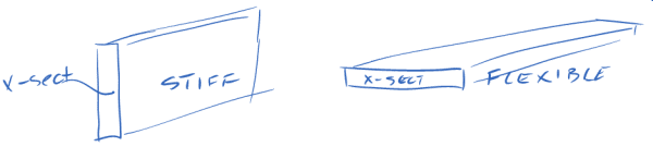 Math diagram showing x section of two rectangular panels one stiff and one flexible.