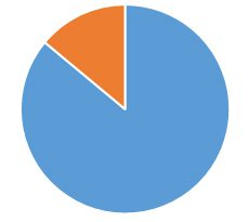 Multi-coloured pie chart showing the number of full-time and part-time staff that have responded to the survey.