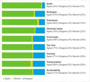 Bar graph in green yellow and blue citing community engagement feedback 2017