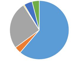 Multi-coloured pie chart showing the results of the transportation questions.
