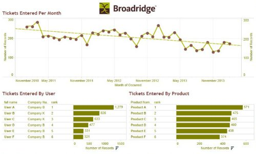 Image of financial sector analytics graph for broadbridge financial solutions.