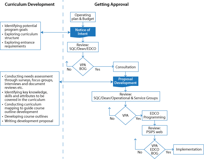 Curriculum development flow chart getting approval to implementation.