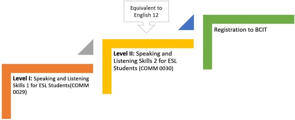 A chart that shows two different levels for the program's speaking and listening courses.  Level 1 is COMM 0029 and level 2 is COMM 0030.  Upon completion of COMM 0030, students can register for BCIT programs as it is equivalent to English 12 based on the speaking and listening requirements only.