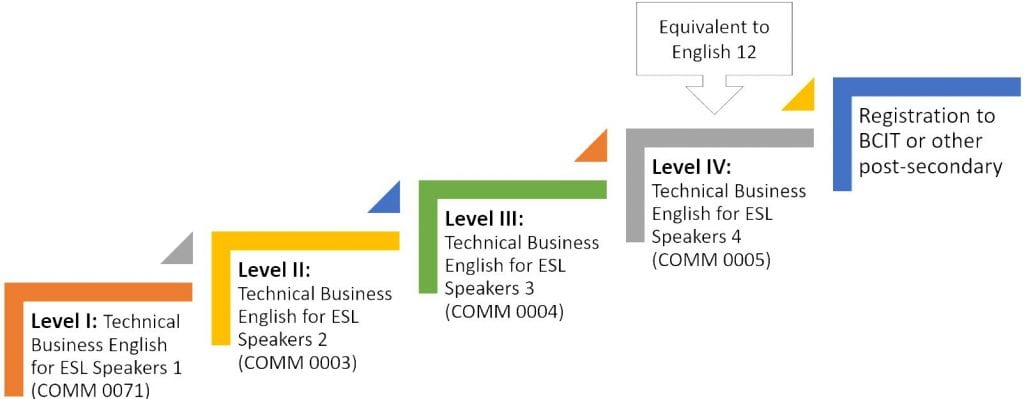 a chart that shows the different levels offered through the PELD program ranging from level 1 to 4.  Level 1 is COMM 0071, level 2 is COMM 0003, level 3 is COMM 004, and level 4 is COMM 0005 which is equivalent to English 12.  Upon successful completion of level 4, students can register for BCIT or other post-secondary institutes