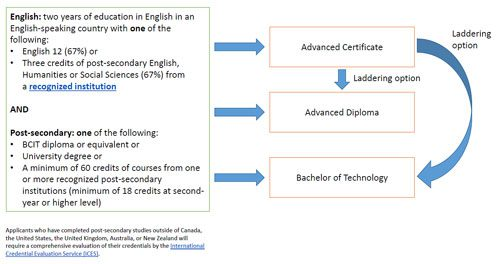 Chart showing credential laddering options for a career in GIS
