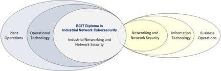 industrial network venn diagram