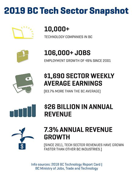 2019 BC Tech Sector Snapshot infographic, showing statistics