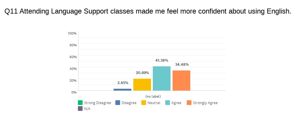 bar graph showing 34% strongly agree and 41% agree with the statement that language support classes made me feel more confident about using English English