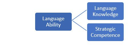 Figure 1 components of communicative language ability