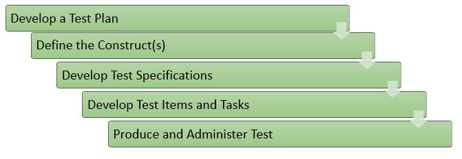 Figure 2 stages of test development