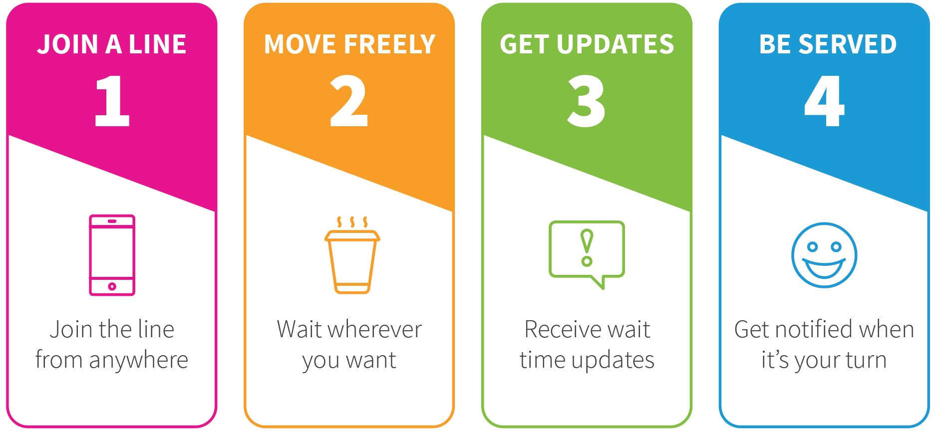 QLess steps: 1. join a line; 2. move freely; 3. get updates; 4. be served